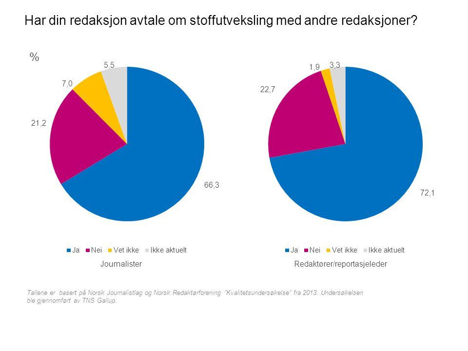 """Har din redaksjon avtale om stoffutveksling med andre redaksjoner? % Tallene er basert på Norsk Journalistlag og Norsk Redaktørforening """"Kvalitetsunde"""