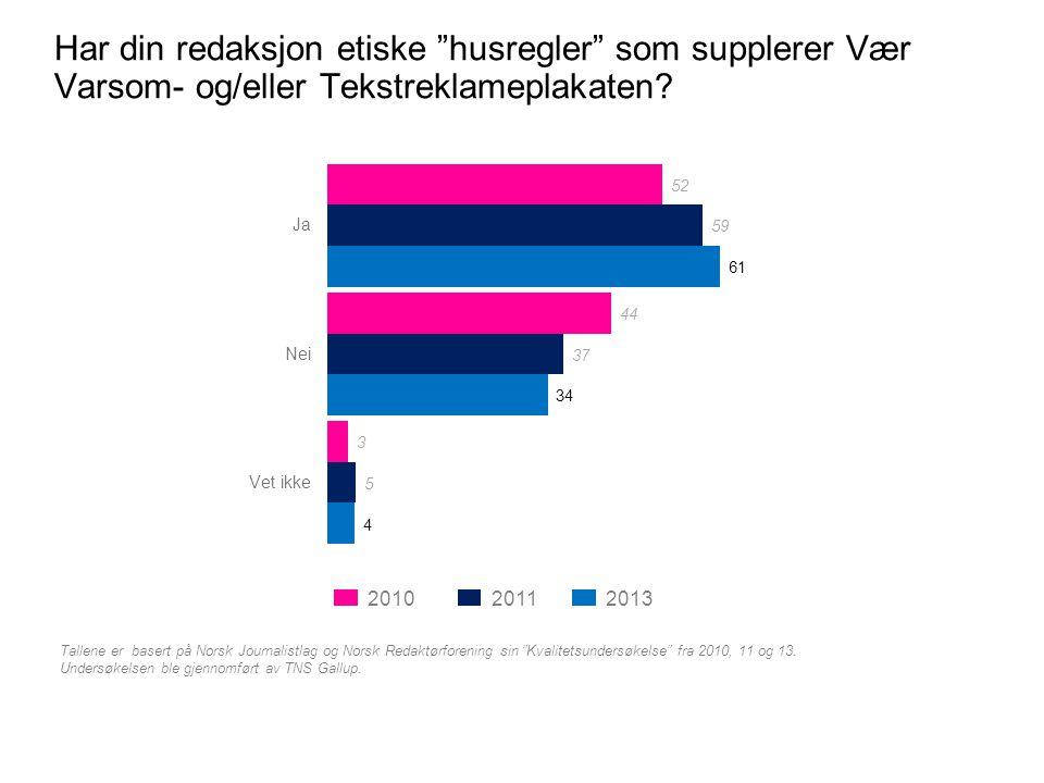 """Har din redaksjon etiske """"husregler"""" som supplerer Vær Varsom- og/eller Tekstreklameplakaten? Tallene er basert på Norsk Journalistlag og Norsk Redakt"""
