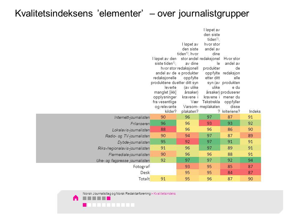 I løpet av den siste tiden 1), hvor stor andel av de redaksjonelle produktene du leverte manglet [ikk] opplysninger fra vesentlige og relevante kilder.