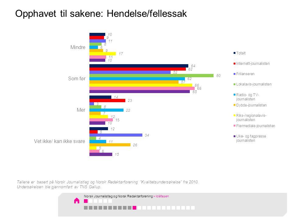 Tallene er basert på Norsk Journalistlag og Norsk Redaktørforening Kvalitetsundersøkelse fra 2010.