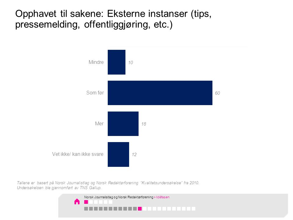 Opphavet til sakene: Eksterne instanser (tips, pressemelding, offentliggjøring, etc.) Tallene er basert på Norsk Journalistlag og Norsk Redaktørforening Kvalitetsundersøkelse fra 2010.