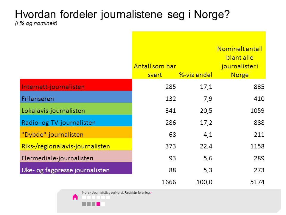 Antall som har svart%-vis andel Nominelt antall blant alle journalister i Norge Internett-journalisten28517,1885 Frilanseren1327,9410 Lokalavis-journalisten34120,51059 Radio- og TV-journalisten28617,2888 Dybde -journalisten684,1211 Riks-/regionalavis-journalisten37322,41158 Flermediale-journalisten935,6289 Uke- og fagpresse journalisten885,3273 1666100,05174 Hvordan fordeler journalistene seg i Norge.