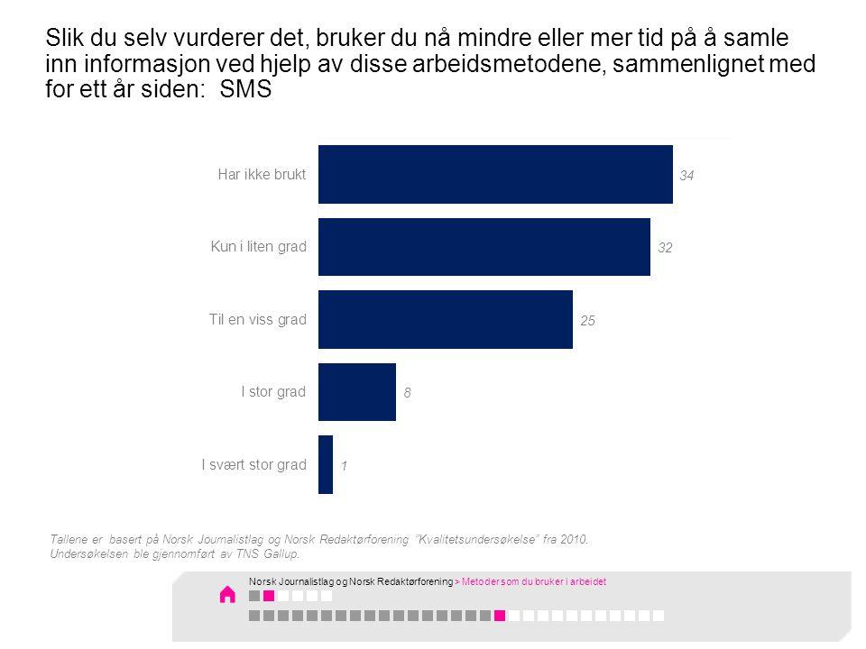Slik du selv vurderer det, bruker du nå mindre eller mer tid på å samle inn informasjon ved hjelp av disse arbeidsmetodene, sammenlignet med for ett år siden: SMS Tallene er basert på Norsk Journalistlag og Norsk Redaktørforening Kvalitetsundersøkelse fra 2010.