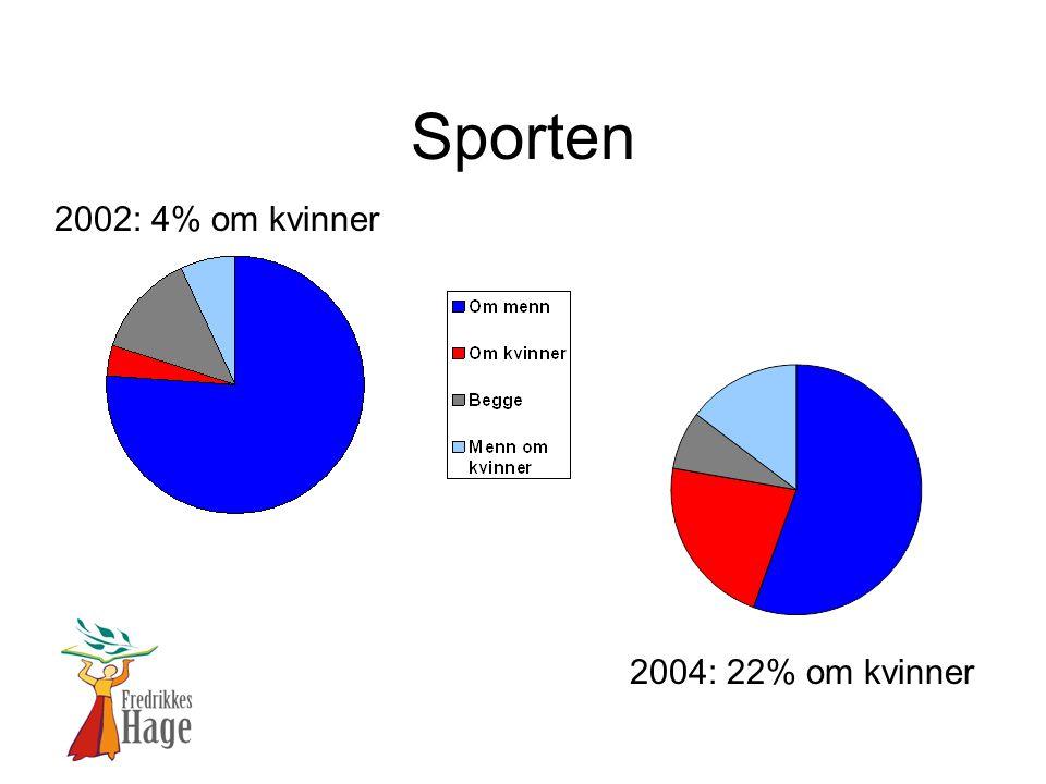 Sporten 2002: 4% om kvinner 2004: 22% om kvinner