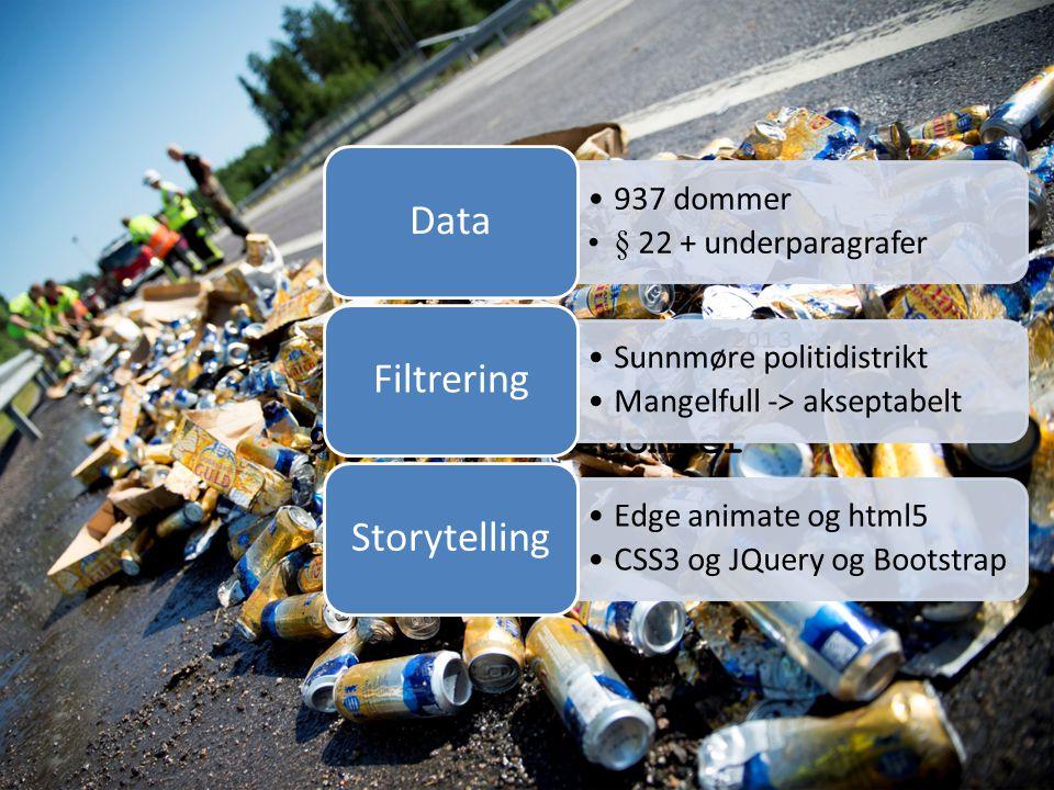 937 promilledommer Nov 2013 937 dommer § 22 + underparagrafer Data Sunnmøre politidistrikt Mangelfull -> akseptabelt Filtrering Edge animate og html5 CSS3 og JQuery og Bootstrap Storytelling