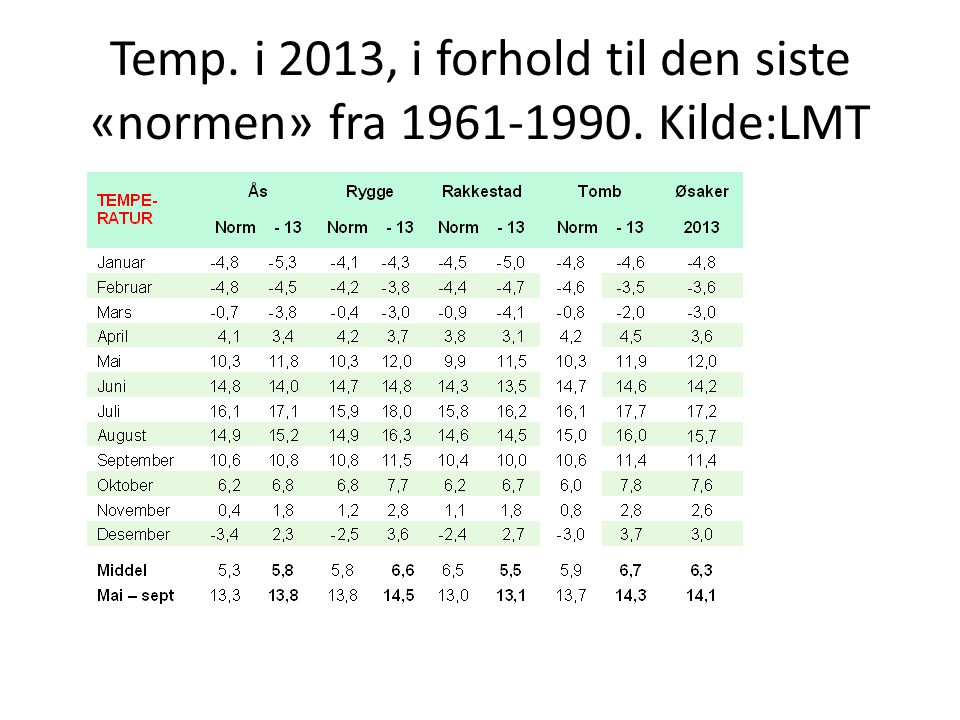 Temp. i 2013, i forhold til den siste «normen» fra 1961-1990. Kilde:LMT