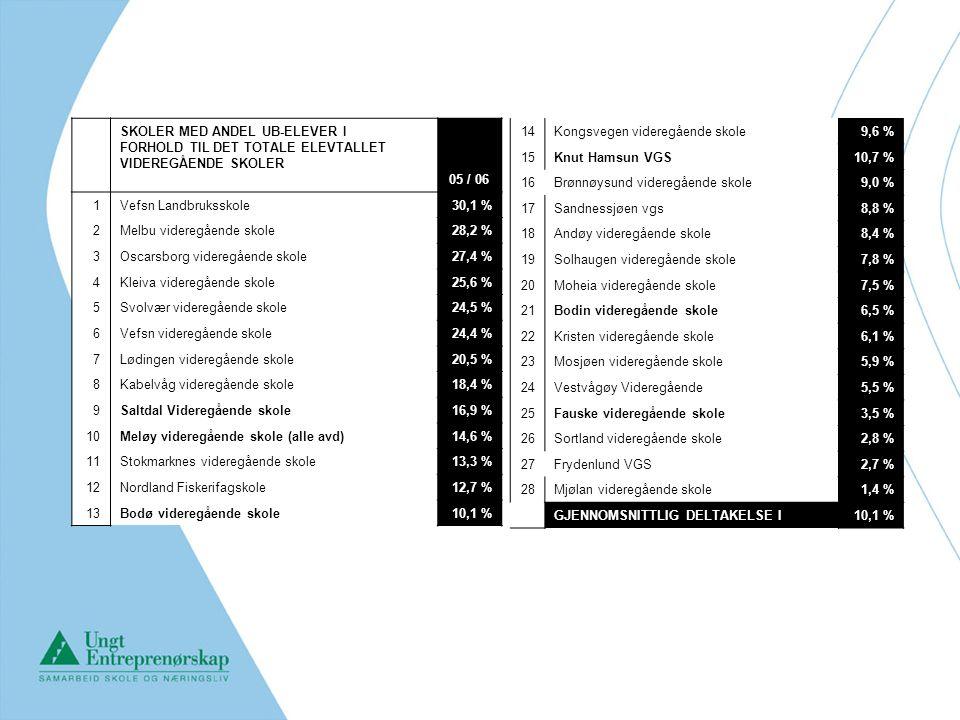 SKOLER MED ANDEL UB-ELEVER I FORHOLD TIL DET TOTALE ELEVTALLET VIDEREGÅENDE SKOLER 05 / 06 1Vefsn Landbruksskole 30,1 % 2Melbu videregående skole 28,2 % 3Oscarsborg videregående skole 27,4 % 4Kleiva videregående skole 25,6 % 5Svolvær videregående skole 24,5 % 6Vefsn videregående skole 24,4 % 7Lødingen videregående skole 20,5 % 8Kabelvåg videregående skole 18,4 % 9Saltdal Videregående skole 16,9 % 10Meløy videregående skole (alle avd) 14,6 % 11Stokmarknes videregående skole 13,3 % 12Nordland Fiskerifagskole 12,7 % 13Bodø videregående skole 10,1 % 14Kongsvegen videregående skole 9,6 % 15Knut Hamsun VGS 10,7 % 16Brønnøysund videregående skole 9,0 % 17Sandnessjøen vgs 8,8 % 18Andøy videregående skole 8,4 % 19Solhaugen videregående skole 7,8 % 20Moheia videregående skole 7,5 % 21Bodin videregående skole 6,5 % 22Kristen videregående skole 6,1 % 23Mosjøen videregående skole 5,9 % 24Vestvågøy Videregående 5,5 % 25Fauske videregående skole 3,5 % 26Sortland videregående skole 2,8 % 27Frydenlund VGS 2,7 % 28Mjølan videregående skole 1,4 % GJENNOMSNITTLIG DELTAKELSE I10,1 %