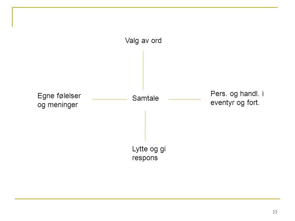 56 Kjennetegn HøgLav Kan veksle mellom å lytte og tale.