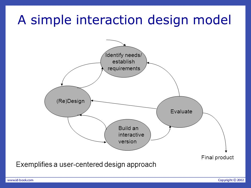 A simple interaction design model Evaluate (Re)Design Identify needs/ establish requirements Build an interactive version Final product Exemplifies a user-centered design approach