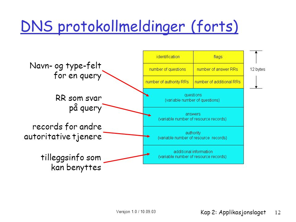 Versjon 1.0 / 10.09.03 Kap 2: Applikasjonslaget12 DNS protokollmeldinger (forts) Navn- og type-felt for en query RR som svar på query records for andr