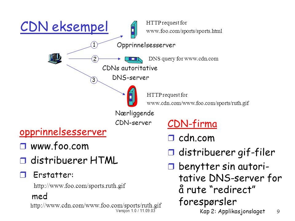 Versjon 1.0 / 11.09.03 Kap 2: Applikasjonslaget10 More about CDNs routing requests r CDN creates a map , indicating distances from leaf ISPs and CDN nodes r when query arrives at authoritative DNS server: m server determines ISP from which query originates m uses map to determine best CDN server not just Web pages r streaming stored audio/video r streaming real-time audio/video m CDN nodes create application-layer overlay network