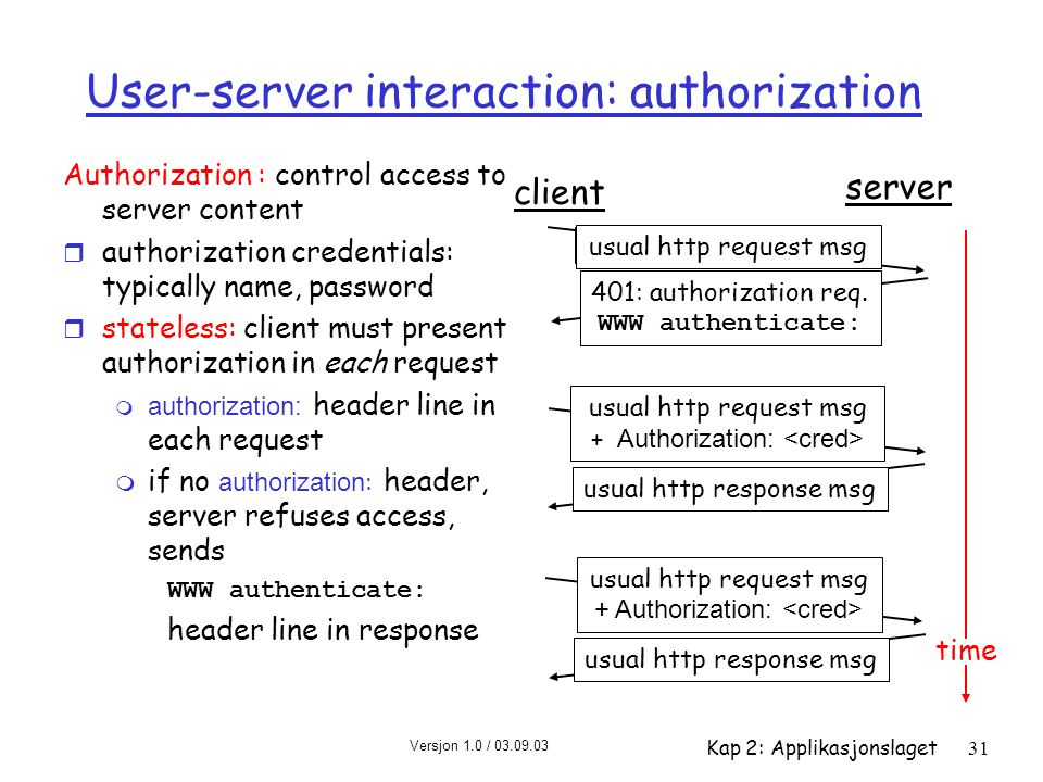 Versjon 1.0 / 03.09.03 Kap 2: Applikasjonslaget31 User-server interaction: authorization Authorization : control access to server content r authorization credentials: typically name, password r stateless: client must present authorization in each request  authorization: header line in each request  if no authorization : header, server refuses access, sends WWW authenticate: header line in response client server usual http request msg 401: authorization req.