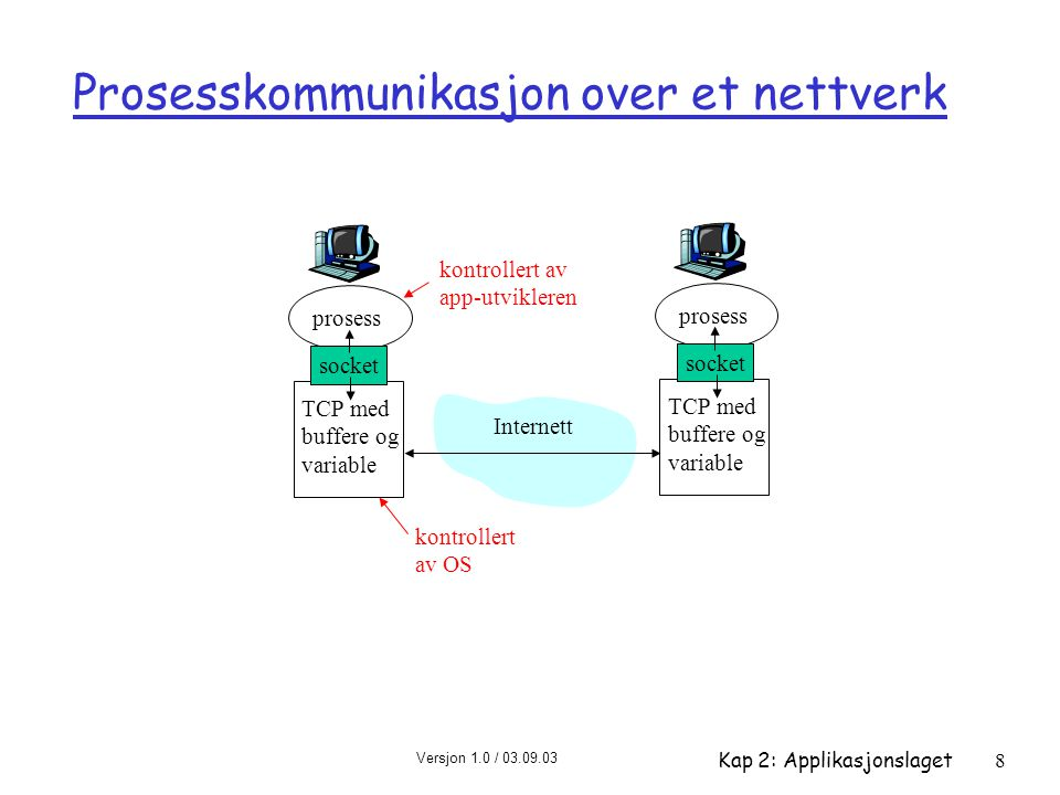 Versjon 1.0 / 03.09.03 Kap 2: Applikasjonslaget8 Prosesskommunikasjon over et nettverk prosess TCP med buffere og variable socket prosess TCP med buffere og variable socket Internett kontrollert av OS kontrollert av app-utvikleren