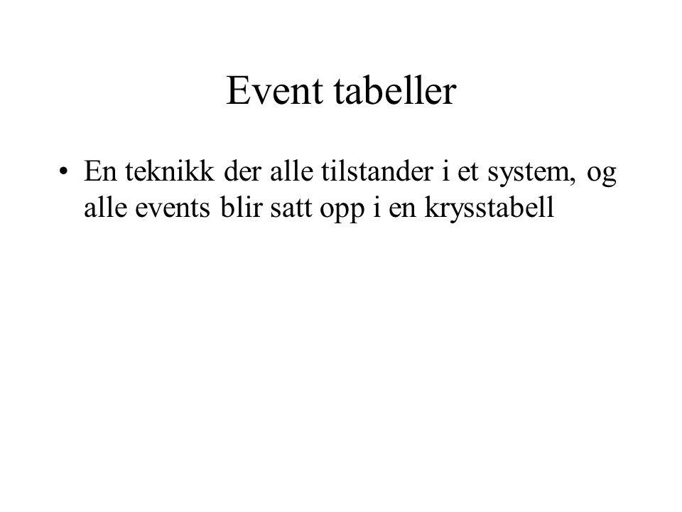 Event tabeller En teknikk der alle tilstander i et system, og alle events blir satt opp i en krysstabell