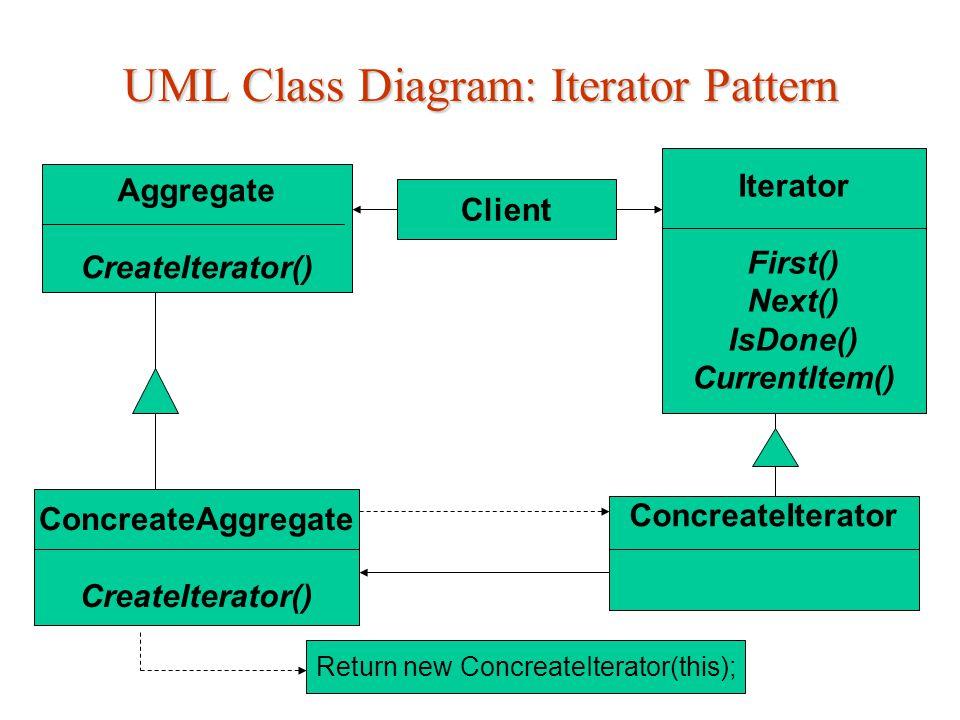 Iterator Pattern: UML class - diagram The Client (Klienten): Ønsker å aksessere en liste Klasser og/eller elementer som er med i mønsteret er: The Aggregate (samling): Interfacet som oppretter et objekt som gir adgang til klienten (i.e.