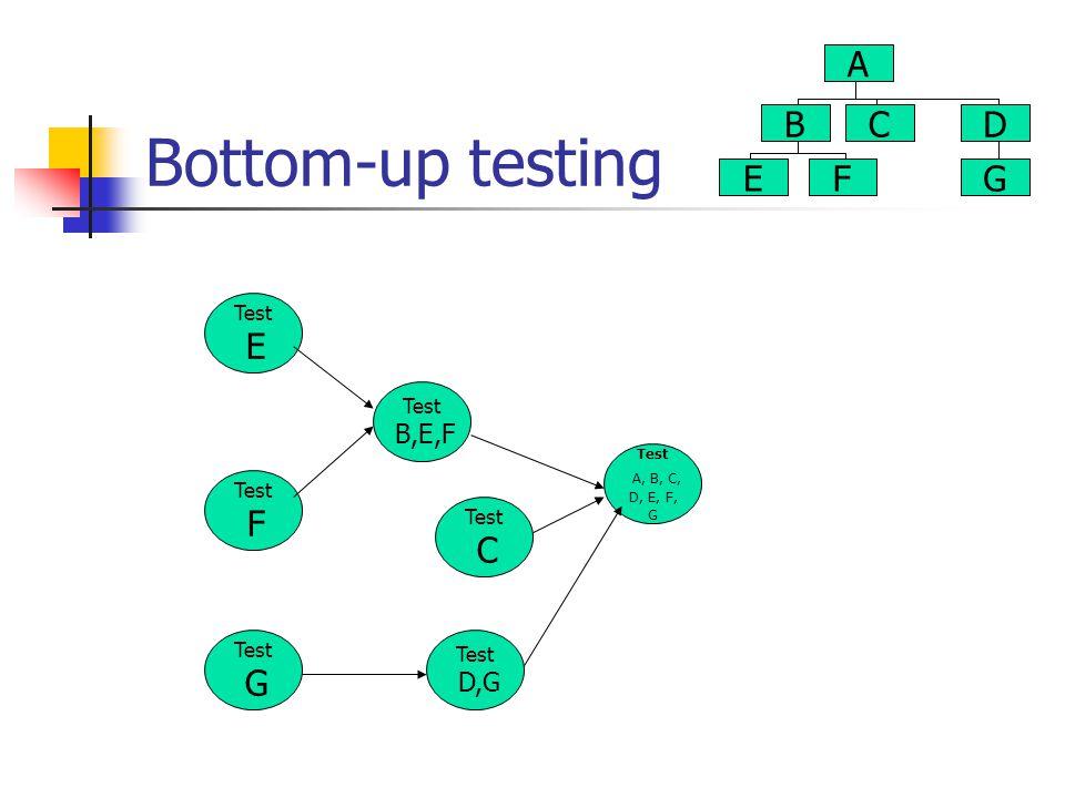 Bottom-up testing Test E Test F Test B,E,F Test G Test A, B, C, D, E, F, G Test D,G Test C A B E C F D G