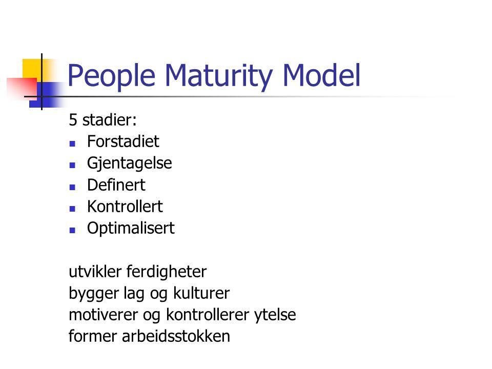 People Maturity Model 5 stadier: Forstadiet Gjentagelse Definert Kontrollert Optimalisert utvikler ferdigheter bygger lag og kulturer motiverer og kon