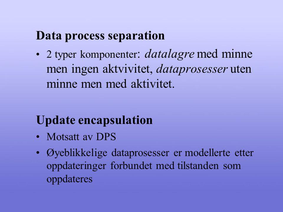 Control process separation Separerer dataprosesser fra kontrollprosesser Dermed: DFDer benytter 4 typer av datakomponenter: 1)Datalagring 2)Øyeblikkelige dataprosesser 3)Kontinuerlige dataprosesser 4)Kontrollprosesser Objektorienterte metoder benytter kun objektet