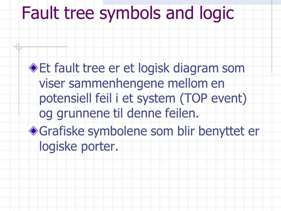 Fault tree symbols and logic Et fault tree er et logisk diagram som viser sammenhengene mellom en potensiell feil i et system (TOP event) og grunnene til denne feilen.
