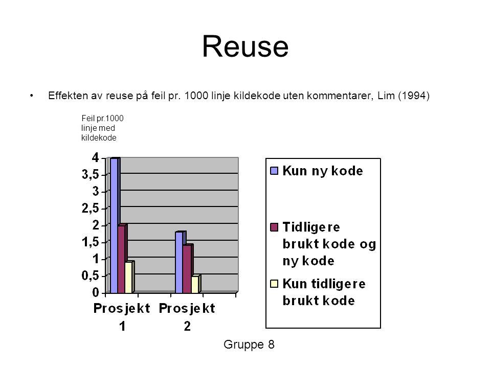 Reuse Effekten av reuse på feil pr. 1000 linje kildekode uten kommentarer, Lim (1994) Feil pr.1000 linje med kildekode Gruppe 8