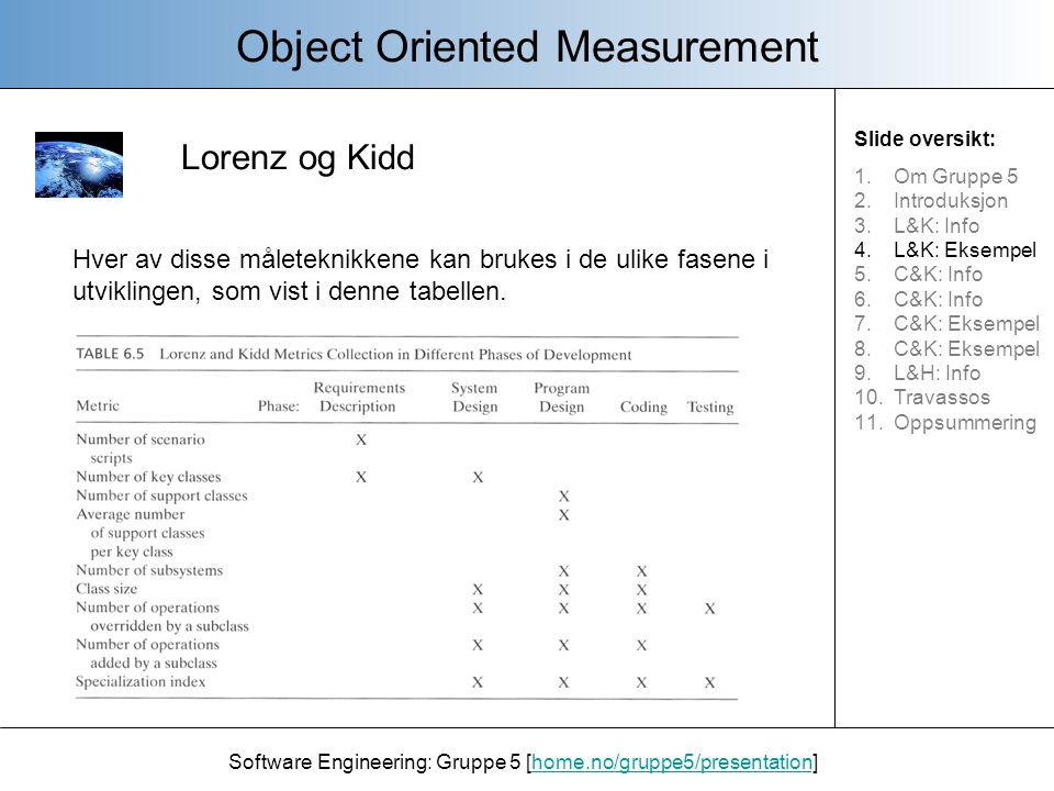 Lorenz og Kidd Object Oriented Measurement Software Engineering: Gruppe 5 [home.no/gruppe5/presentation]home.no/gruppe5/presentation Hver av disse mål