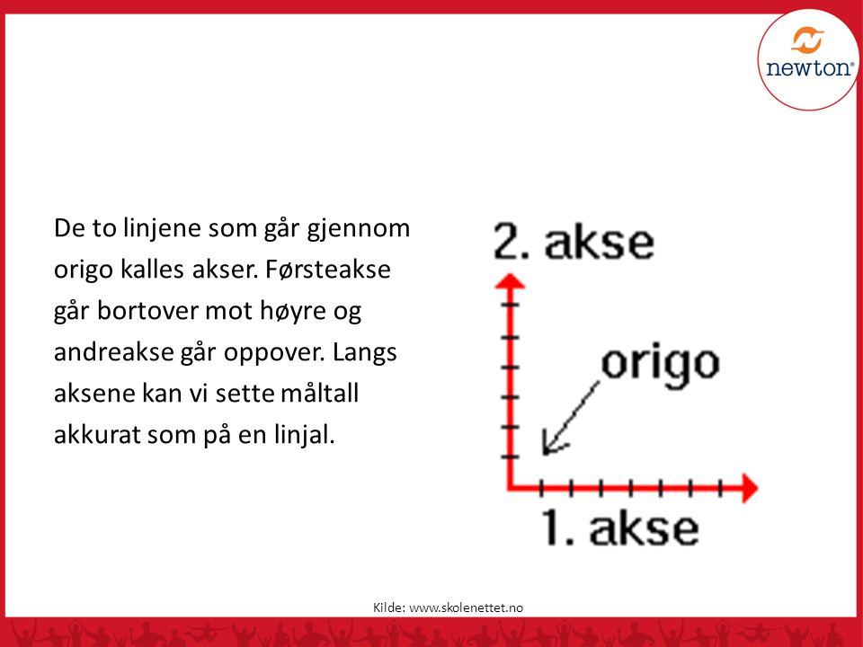 De to linjene som går gjennom origo kalles akser. Førsteakse går bortover mot høyre og andreakse går oppover. Langs aksene kan vi sette måltall akkura