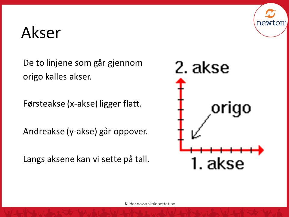Akser De to linjene som går gjennom origo kalles akser. Kilde: www.skolenettet.no Førsteakse (x-akse) ligger flatt. Andreakse (y-akse) går oppover. La