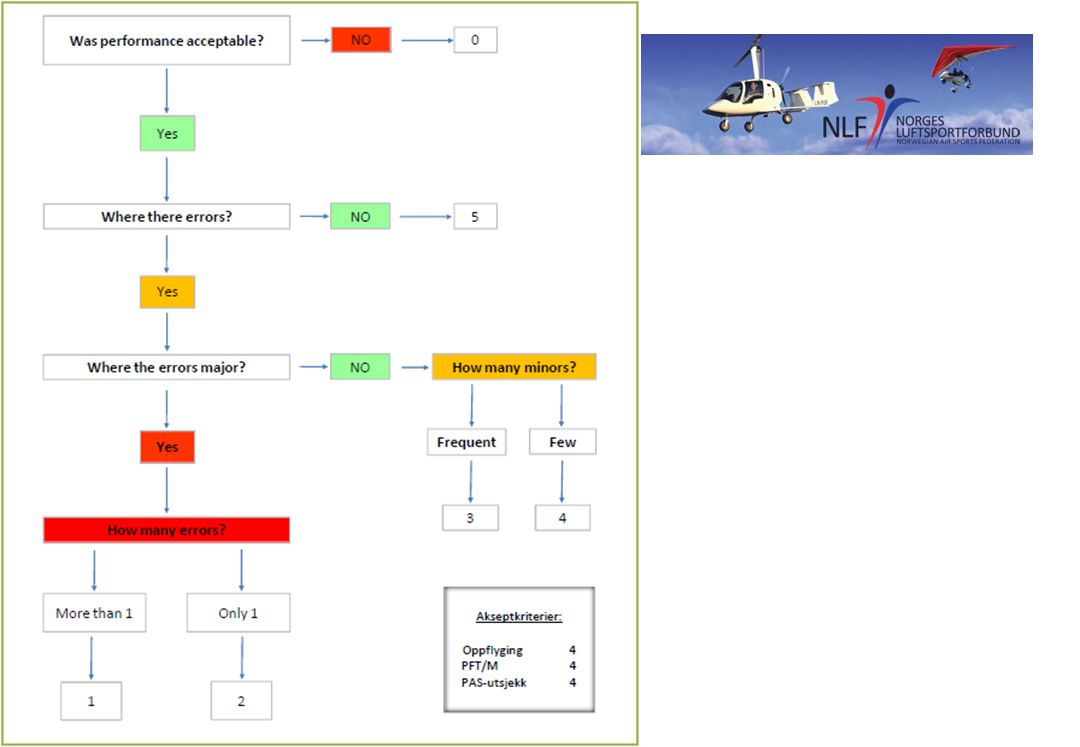 Vurderingsskjema Handy å benytte ved: Oppflyging PFT PAS-utsjekk