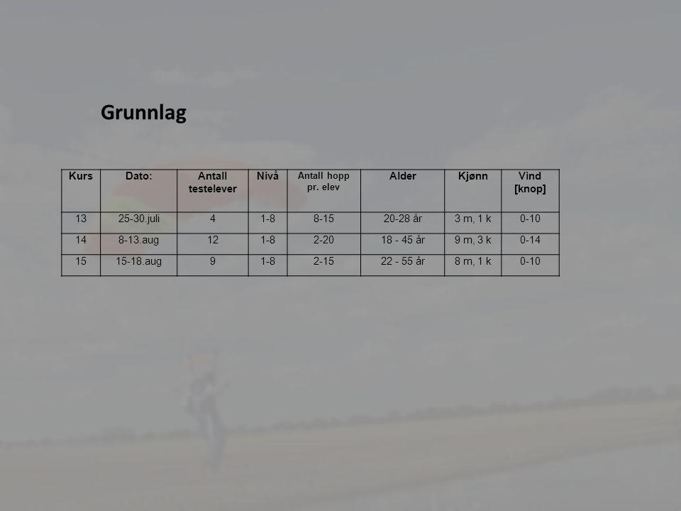 4 Grunnlag KursDato:Antall testelever Nivå Antall hopp pr. elev AlderKjønnVind [knop] 1325-30.juli41-88-1520-28 år3 m, 1 k0-10 148-13.aug121-82-2018 -