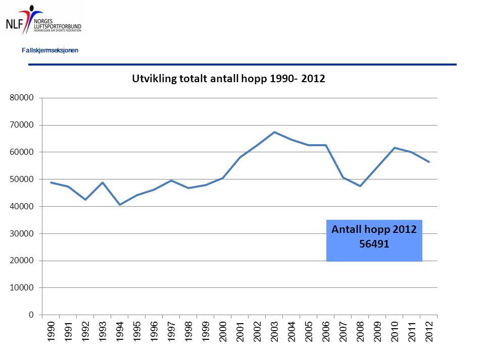 Fallskjermseksjonen ÅrstallAntall hopp Hopp per skadeHopp per reserve Hopp per hendelse totalt 1.