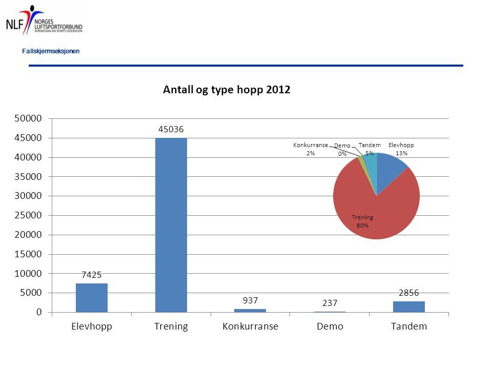 Fallskjermseksjonen 1.Personer med mange hendelser 2.Type hendelse som gjentar seg 3.Landingshendelser i 2012