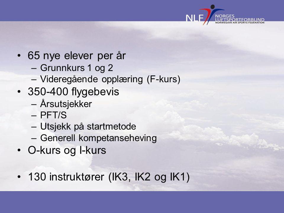 65 nye elever per år –Grunnkurs 1 og 2 –Videregående opplæring (F-kurs) 350-400 flygebevis –Årsutsjekker –PFT/S –Utsjekk på startmetode –Generell komp