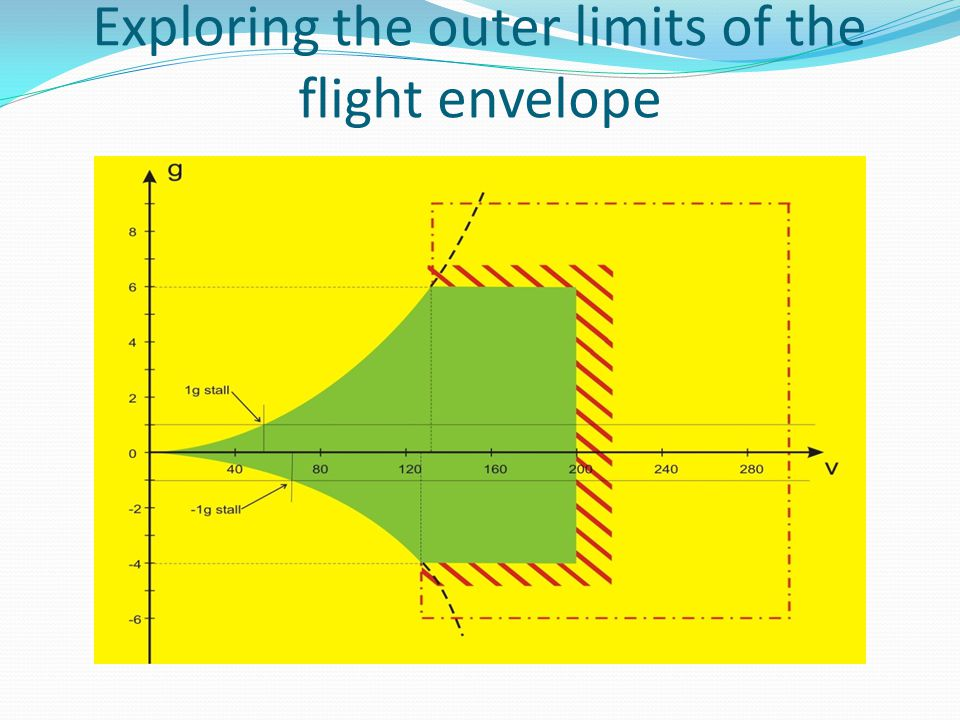 Exploring the outer limits of the flight envelope