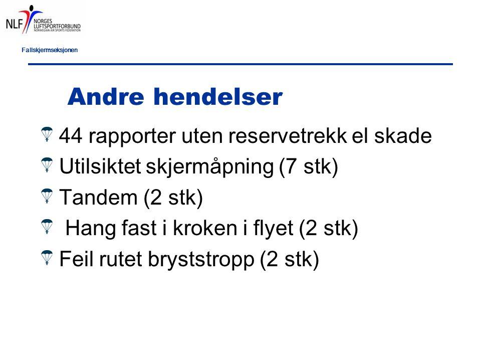 Fallskjermseksjonen Andre hendelser 44 rapporter uten reservetrekk el skade Utilsiktet skjermåpning (7 stk) Tandem (2 stk) Hang fast i kroken i flyet