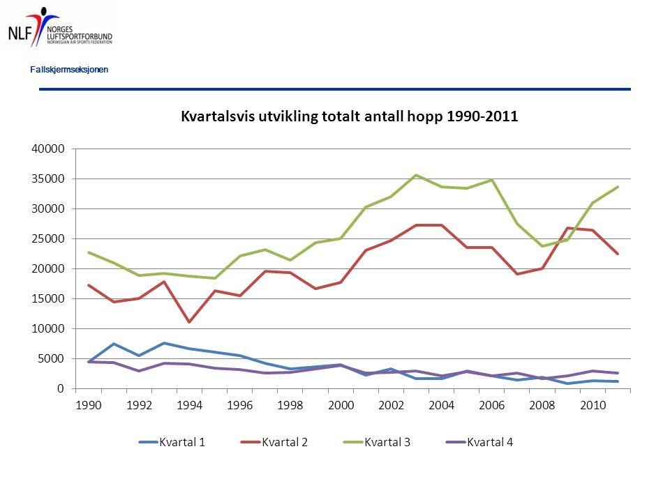 Fallskjermseksjonen Oppsummering: Hoppstatistikk: Svak nedgang fra 2010, etter positiv trend fra 2008-2010 Nedgang i alle hopptyper unntatt elevhopp Reservetrekk: SU mål nådd for mellomerfarne og erfarne, ikke elever og tandem Relative høye årsaksandeler i stigende rekkefølge: tvinn/spinn, pakkefeil, vingedress, utilsikta skjermåpning Skader: En del skader, men ikke oppsiktsvekende mange, lik 2010 2 (3) ulykker, hvorav 1 dødsfall 2 brudd i ryggen, 1 brudd bekken etc.