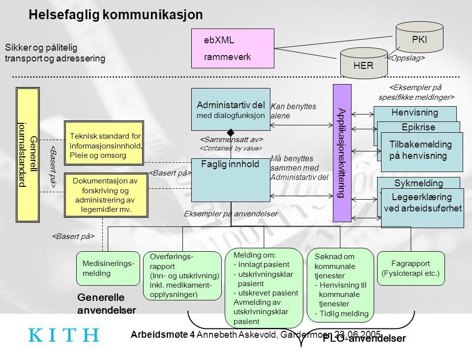 Arbeidsmøte 4 Annebeth Askevold, Gardermoen 23.06.2005 Helsefaglig kommunikasjon ebXML rammeverk Administartiv del med dialogfunksjon Generell journal