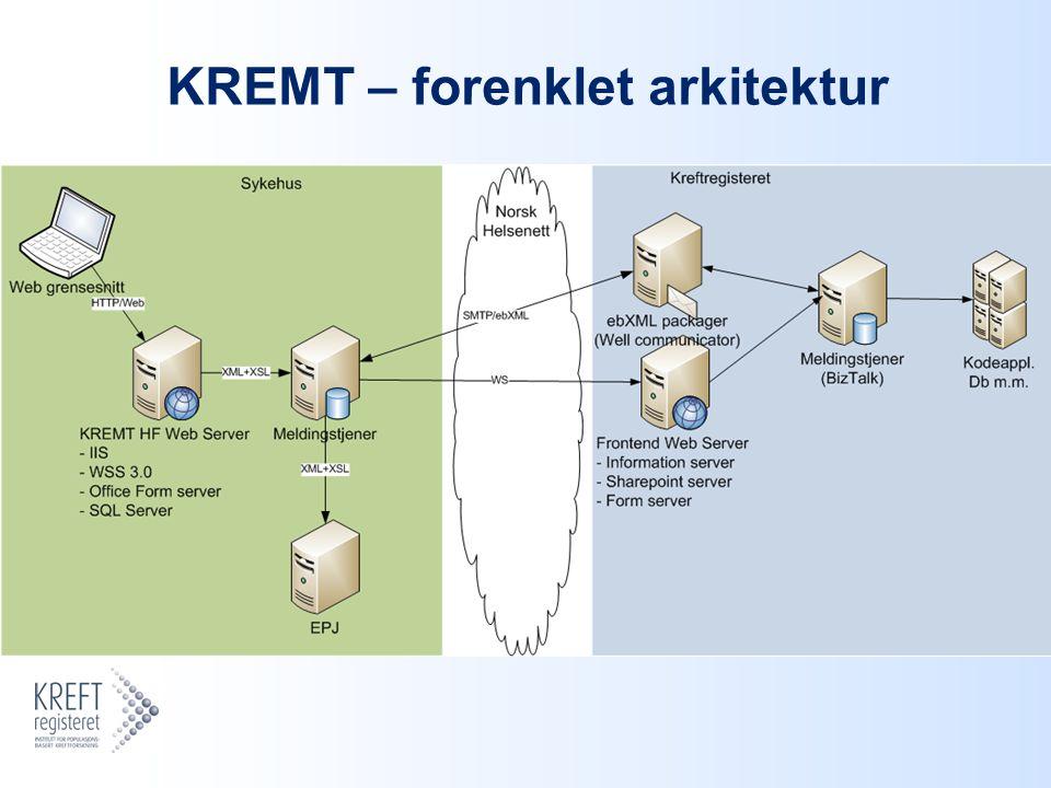 KREMT – forenklet arkitektur