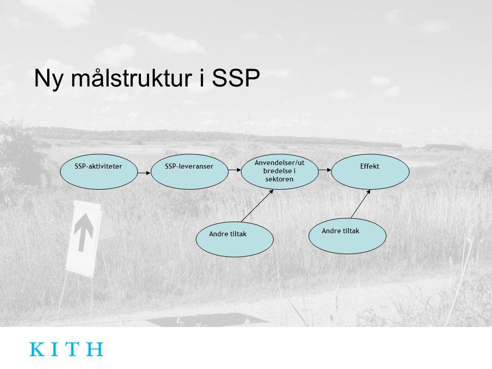 Ny målstruktur i SSP SSP-aktiviteterSSP-leveranser Anvendelser/ut bredelse i sektoren Effekt Andre tiltak