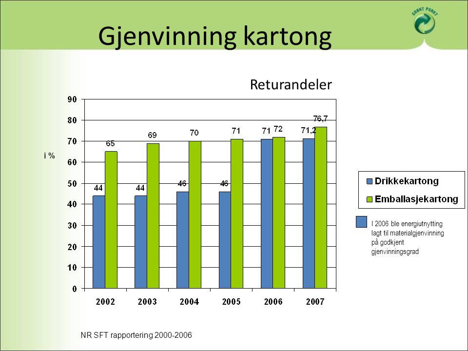 Gjenvinning kartong Returandeler i % I 2006 ble energiutnytting lagt til materialgjenvinning på godkjent gjenvinningsgrad NR SFT rapportering 2000-200