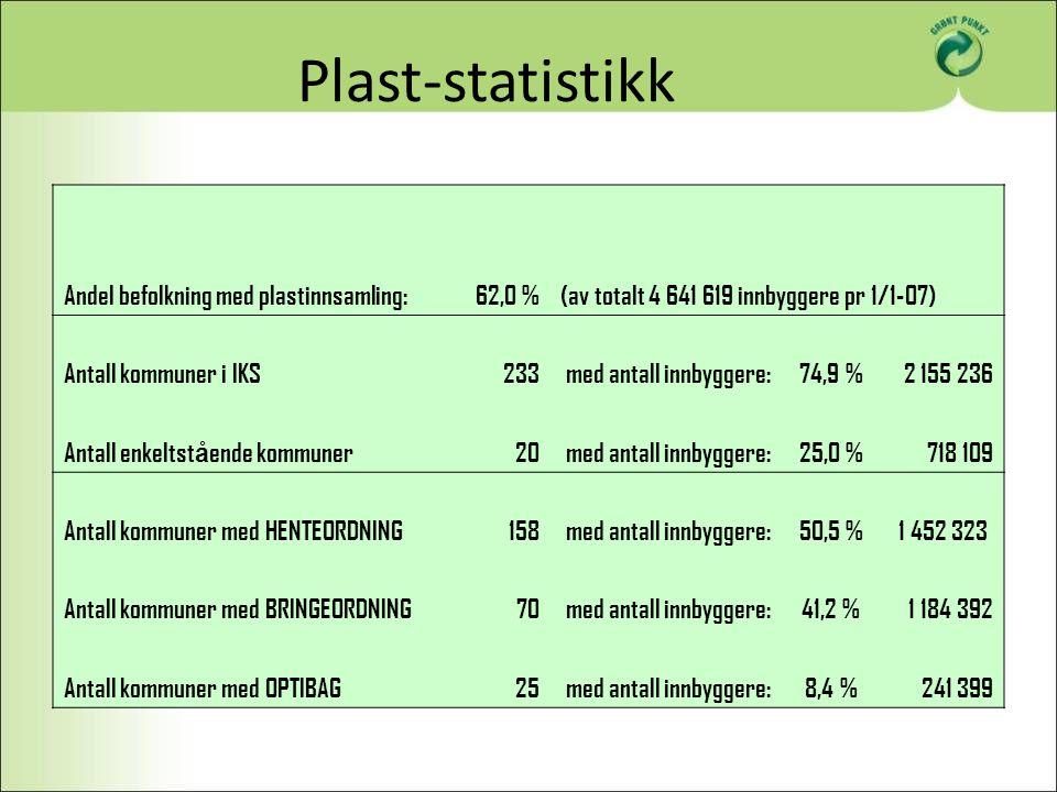 Plast-statistikk Andel befolkning med plastinnsamling:62,0 %(av totalt 4 641 619 innbyggere pr 1/1-07) Antall kommuner i IKS233 med antall innbyggere: