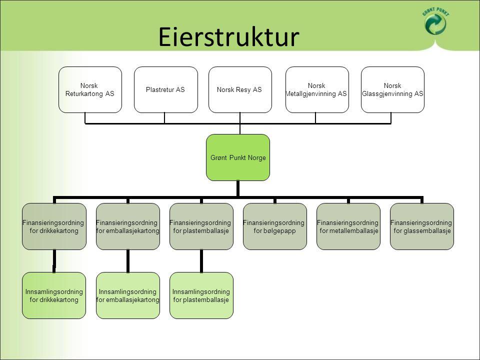 Eierstruktur Grønt Punkt Norge Finansieringsordning for drikkekartong Innsamlingsordning for drikkekartong Finansieringsordning for emballasjekartong