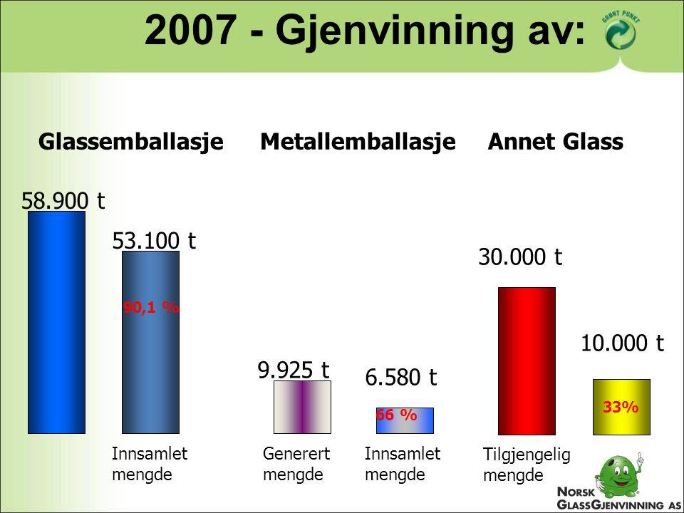 Glassemballasje Metallemballasje Annet Glass Innsamlet mengde 58.900 t 53.100 t 90,1 % Generert mengde Innsamlet mengde 9.925 t 6.580 t 66 % 33% 30.00