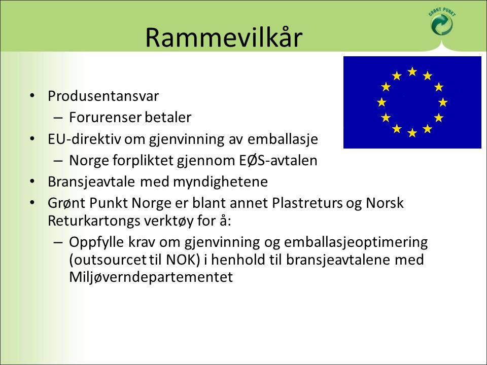 Rammevilkår Produsentansvar – Forurenser betaler EU-direktiv om gjenvinning av emballasje – Norge forpliktet gjennom EØS-avtalen Bransjeavtale med myn