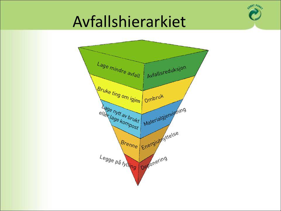 Finansiering Vederlag betales av emballasjebrukerne – Drikkekartong: 2,9 øre/enhet (ca kr.