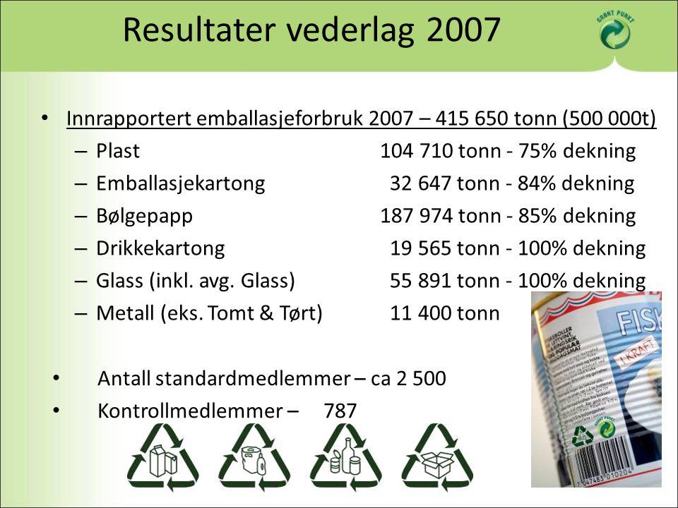 Resultater vederlag 2007 Antall standardmedlemmer – ca 2 500 Kontrollmedlemmer – 787 Innrapportert emballasjeforbruk 2007 – 415 650 tonn (500 000t) –