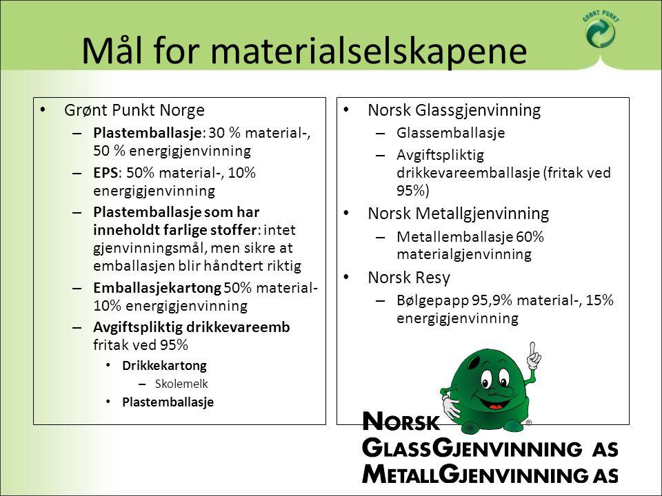 Resultater 2007 Plastemballasje Materialgjenvinning – 30% (30%) Energigjenvinning – 55% (50%) EPS Materialgjenvinning – 33,5% (50%) Energigjenvinning – 44,4% (10%) Emballasje brukt til farlige stoffer Materialgjenvinning – 21% Energigjenvinning – 56% Avgiftsbelagt drikkevareemballasje Returandel – 72% (2007/2008) Drikkekartong Returandel – 71% (2007/2008) Emballasjekartong Materialgjenvinning – 51% Energigjenvinning – 26% Returandel – 77% Norsk Glassgjenvinning – Glassemballasje 90,1 % Norsk Metallgjenvinning – Metallemballasje 66% Norsk Resy – Bølgepapp 95,9% Grønt Punkt