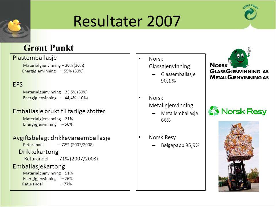 Resultater 2007 Plastemballasje Materialgjenvinning – 30% (30%) Energigjenvinning – 55% (50%) EPS Materialgjenvinning – 33,5% (50%) Energigjenvinning