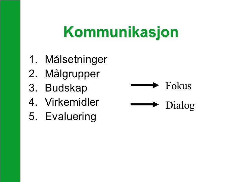 Kommunikasjon 1.Målsetninger 2.Målgrupper 3.Budskap 4.Virkemidler 5.Evaluering Fokus Dialog