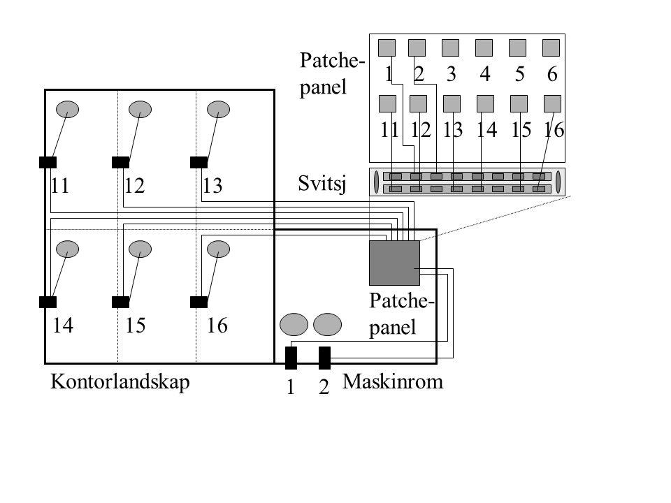 KontorlandskapMaskinrom 12 111213 141516 Patche- panel 123456 111213141516 Patche- panel Svitsj