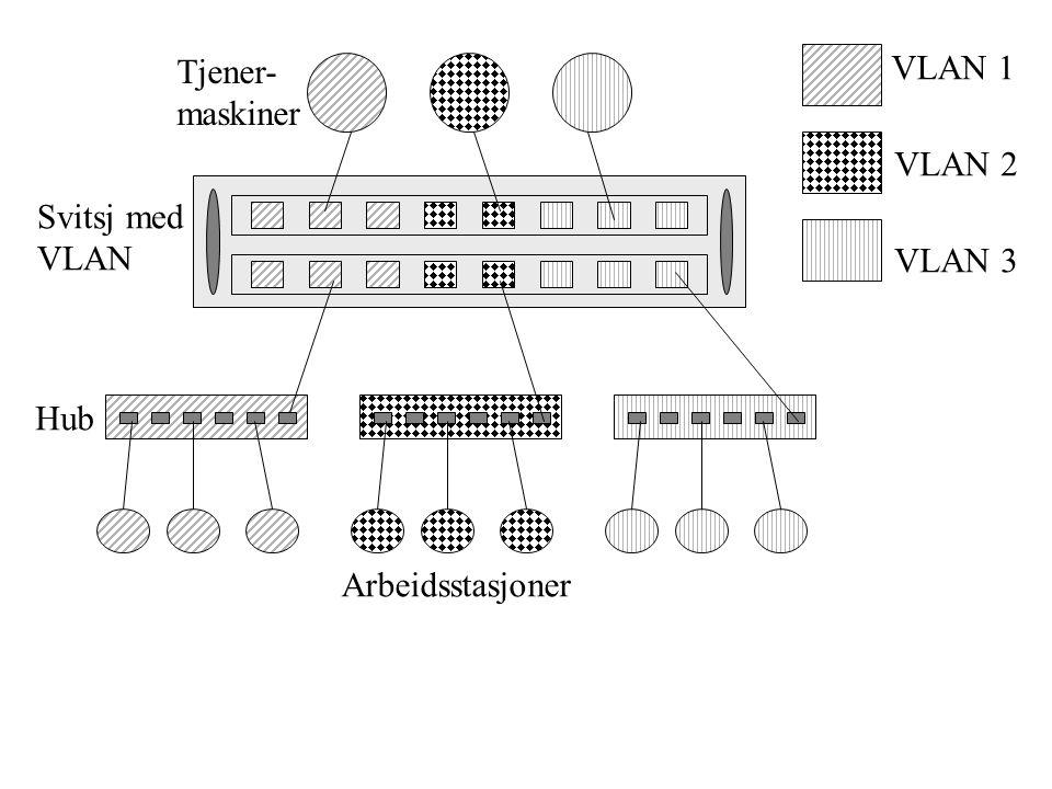 VLAN 1 VLAN 2 VLAN 3 Tjener- maskiner Svitsj med VLAN Hub Arbeidsstasjoner